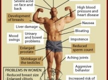 Fig 1. Deadly Side-Effects of Steroids
