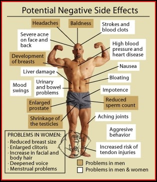 anabolic steroids side effects emedicine