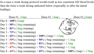 CJC 1295 with or without DAC – doping exposed - Evolutionary org