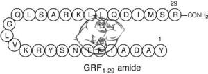 GRF-1-29 Sermorelin